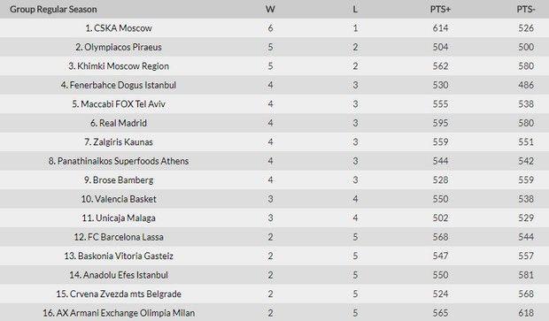 Η κατάταξη, τα αποτελέσματα, ο MVP και το πρόγραμμα της EuroLeague (7αγ.)