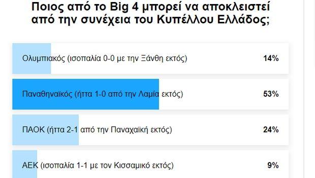 """Η ομάδα του """"Big 4"""" που ψηφίσατε ότι μπορεί να αποκλειστεί από τους """"16"""" του Κυπέλλου"""