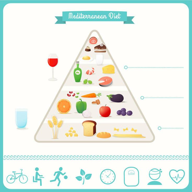 Μεσογειακή διατροφή: Μια οικογένεια προϊόντων με μεγάλη διατροφική αξία